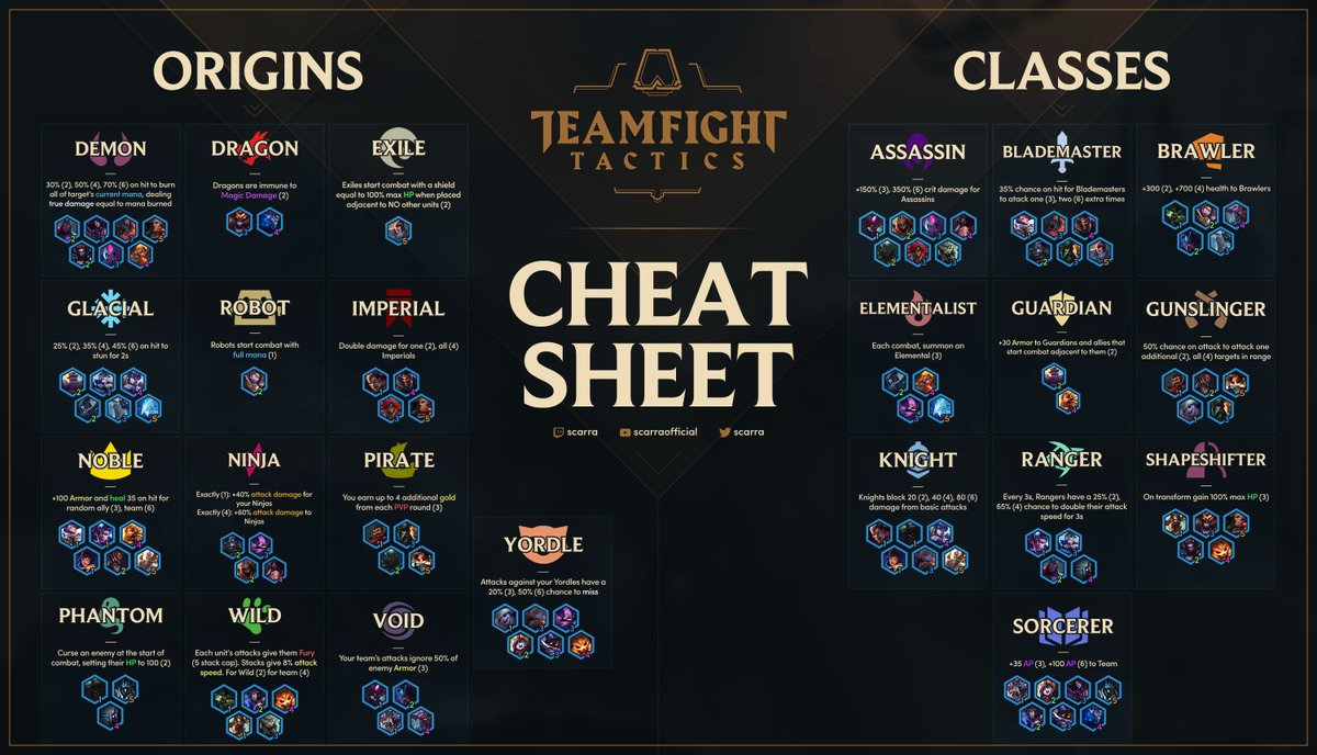 tft cheats sheet